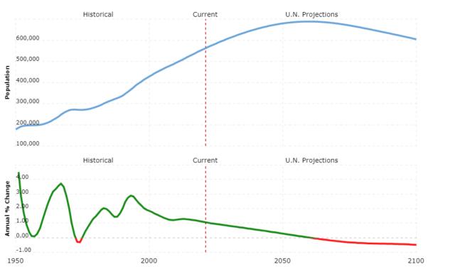 cabo verde population