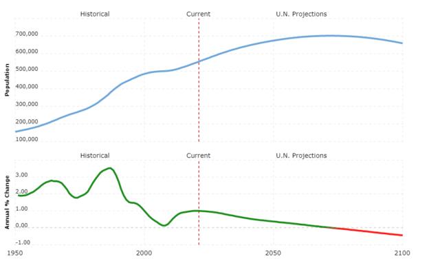 micronesia population